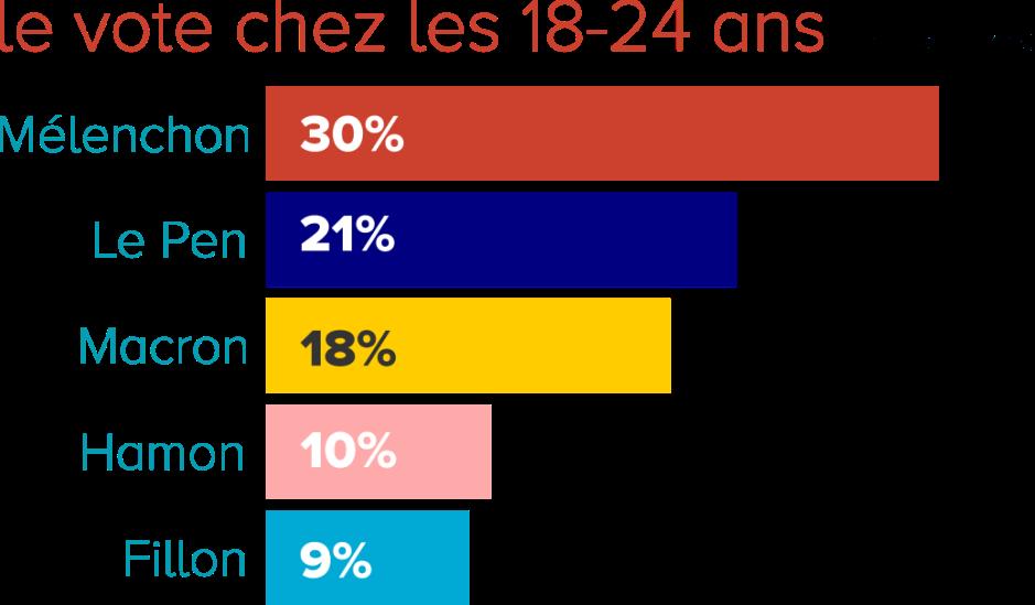 le vote des 18-24 ans - 1er tour des présidentielles 2017