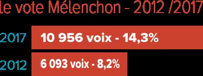 évolution du vote mélenchon 2012/2017
